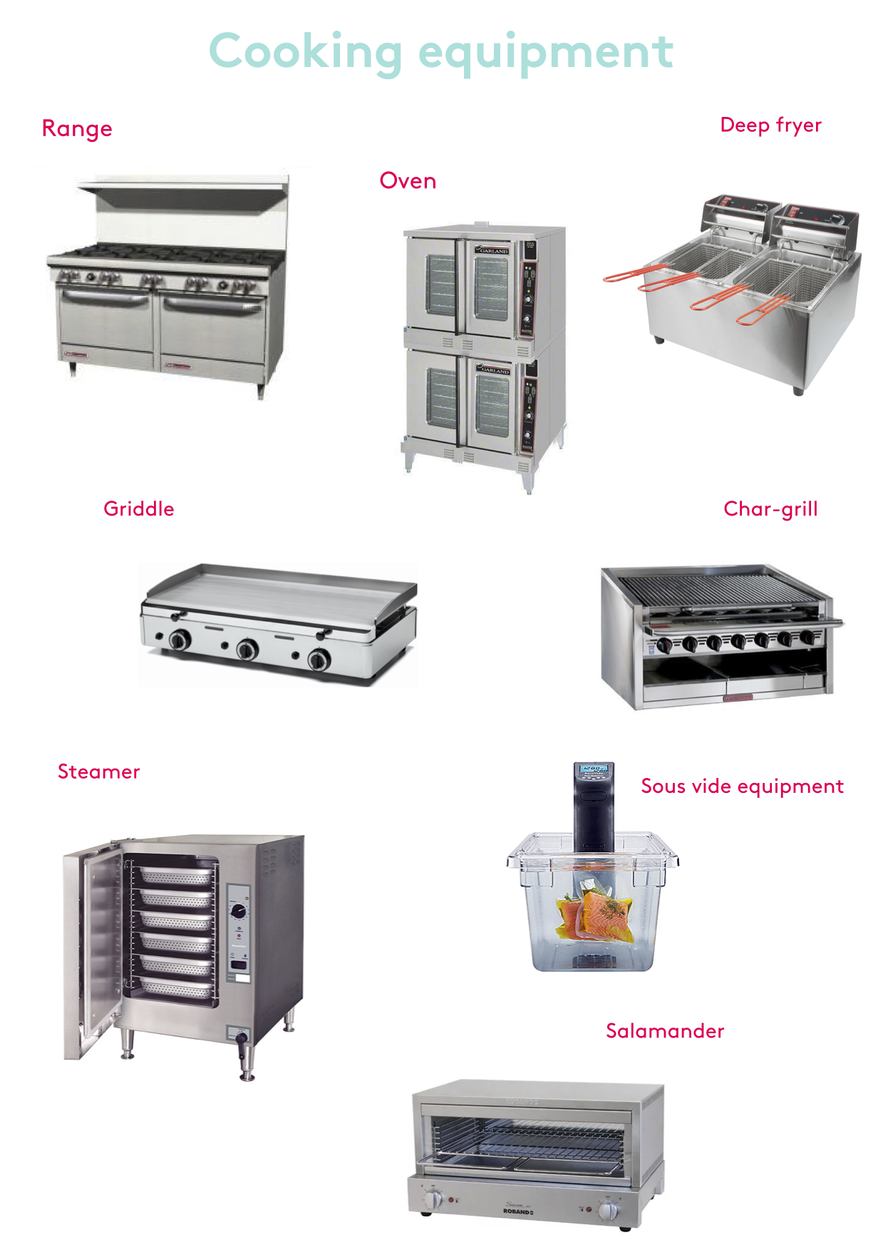 A guide to kitchen equipment RESOURCE 1 - Cooking equipment.png