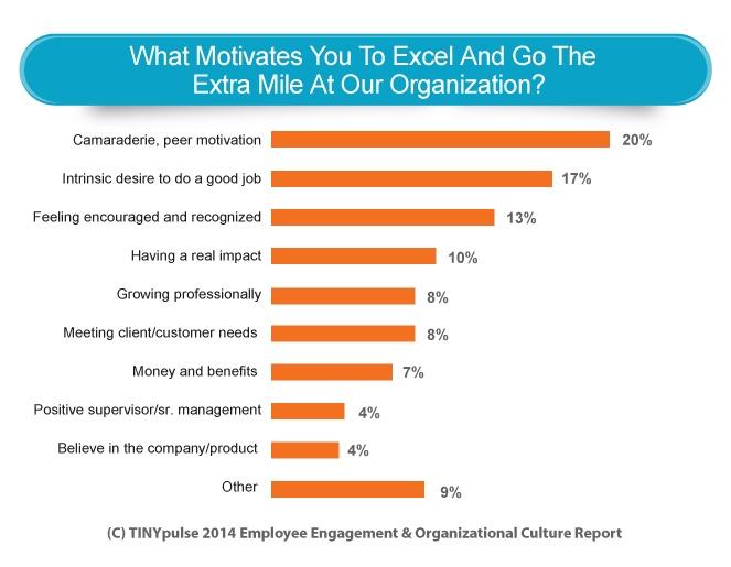Employee_Engagement_Company_Culture_TinyPulse_Statistics.jpg