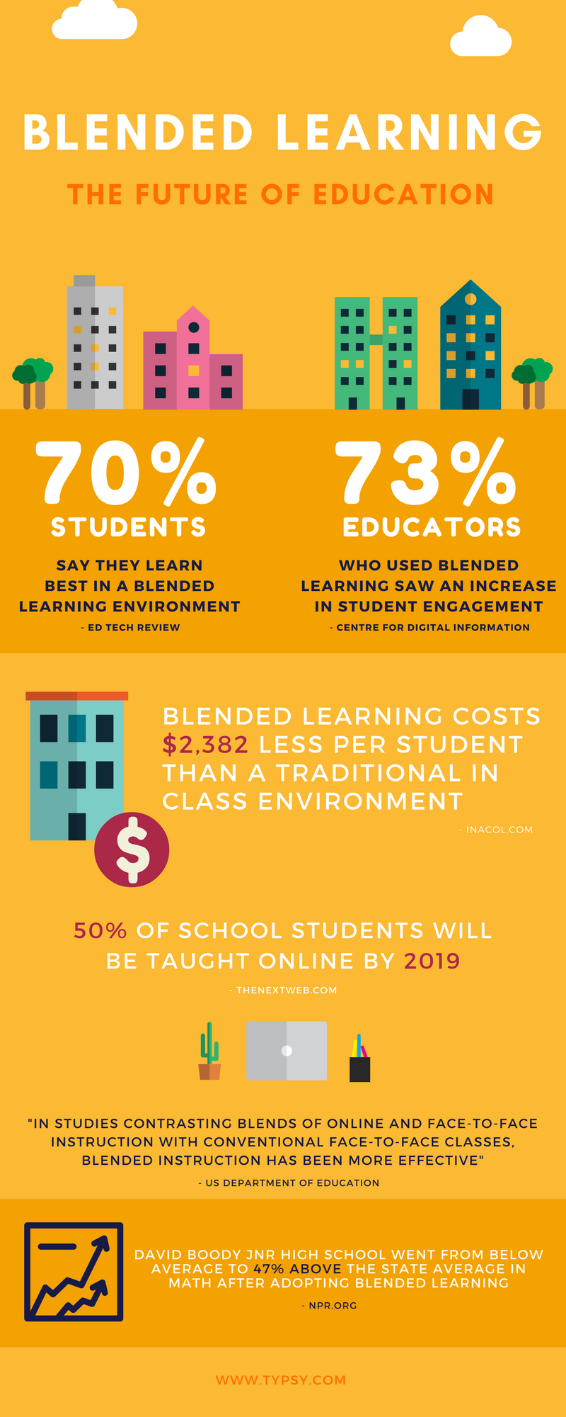 How Blended Learning Could Change Hospitality Education Infographic.png