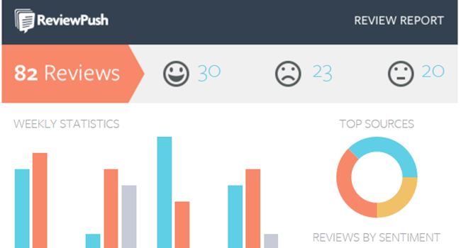 Review Push for tracking online reviews.png