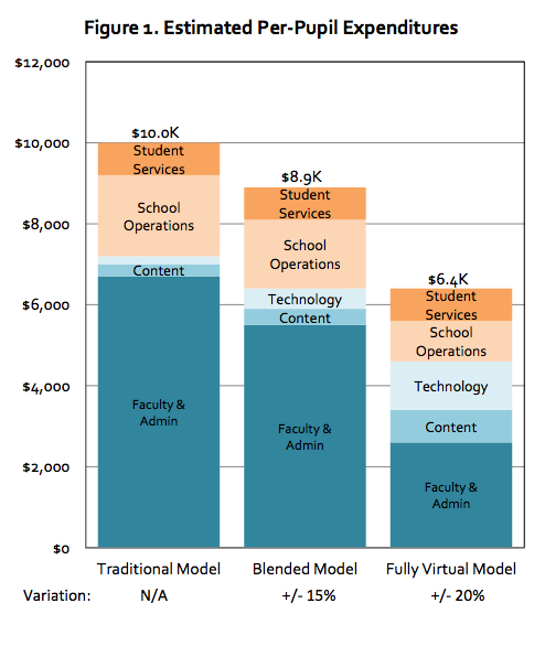 Savings_that_result_from_blended_learning.png