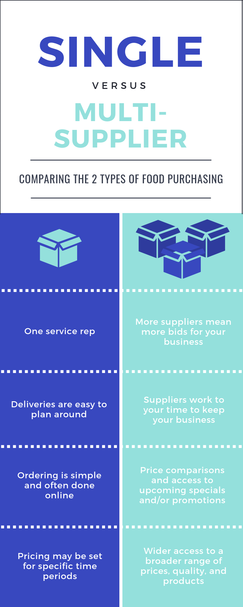 Food purchasing strategy infographic